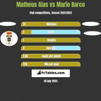 Matheus Aias vs Mario Barco h2h player stats