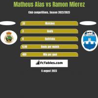 Matheus Aias vs Ramon Mierez h2h player stats