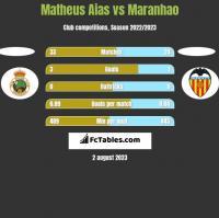 Matheus Aias vs Maranhao h2h player stats