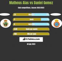Matheus Aias vs Daniel Gomez h2h player stats