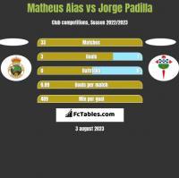 Matheus Aias vs Jorge Padilla h2h player stats