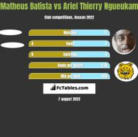 Matheus Batista vs Ariel Thierry Ngueukam h2h player stats