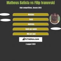 Matheus Batista vs Filip Ivanovski h2h player stats