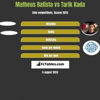 Matheus Batista vs Tarik Kada h2h player stats