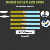Matheus Batista vs Vahid Hambo h2h player stats