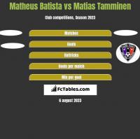 Matheus Batista vs Matias Tamminen h2h player stats