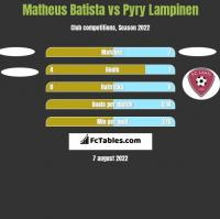 Matheus Batista vs Pyry Lampinen h2h player stats