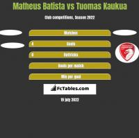 Matheus Batista vs Tuomas Kaukua h2h player stats