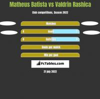 Matheus Batista vs Valdrin Rashica h2h player stats