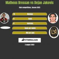 Matheus Bressan vs Dejan Jakovic h2h player stats