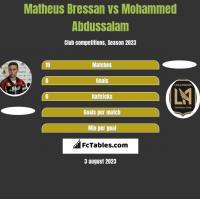 Matheus Bressan vs Mohammed Abdussalam h2h player stats