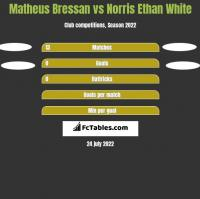 Matheus Bressan vs Norris Ethan White h2h player stats