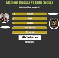 Matheus Bressan vs Eddie Segura h2h player stats