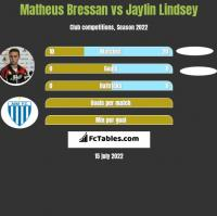 Matheus Bressan vs Jaylin Lindsey h2h player stats