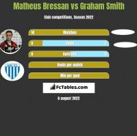 Matheus Bressan vs Graham Smith h2h player stats