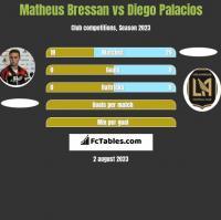 Matheus Bressan vs Diego Palacios h2h player stats
