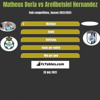 Matheus Doria vs Arelibetsiel Hernandez h2h player stats