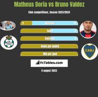 Matheus Doria vs Bruno Valdez h2h player stats