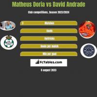 Matheus Doria vs David Andrade h2h player stats