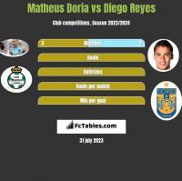 Matheus Doria vs Diego Reyes h2h player stats