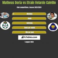 Matheus Doria vs Efrain Velarde Calvillo h2h player stats