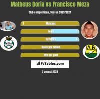 Matheus Doria vs Francisco Meza h2h player stats