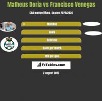 Matheus Doria vs Francisco Venegas h2h player stats