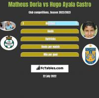 Matheus Doria vs Hugo Ayala Castro h2h player stats