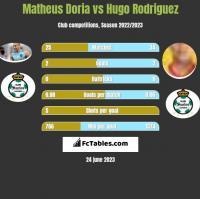 Matheus Doria vs Hugo Rodriguez h2h player stats