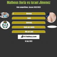 Matheus Doria vs Israel Jimenez h2h player stats
