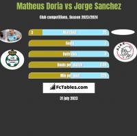 Matheus Doria vs Jorge Sanchez h2h player stats