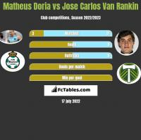 Matheus Doria vs Jose Carlos Van Rankin h2h player stats