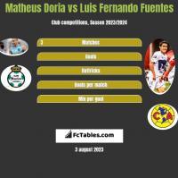 Matheus Doria vs Luis Fernando Fuentes h2h player stats