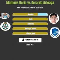 Matheus Doria vs Gerardo Arteaga h2h player stats