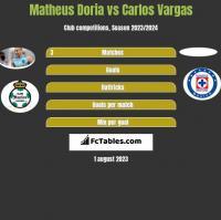 Matheus Doria vs Carlos Vargas h2h player stats