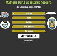 Matheus Doria vs Eduardo Tercero h2h player stats