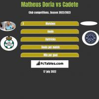 Matheus Doria vs Cadete h2h player stats