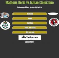 Matheus Doria vs Ismael Solorzano h2h player stats