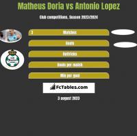 Matheus Doria vs Antonio Lopez h2h player stats