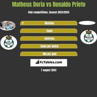 Matheus Doria vs Ronaldo Prieto h2h player stats
