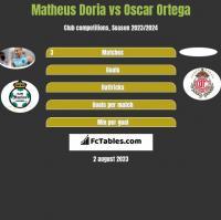 Matheus Doria vs Oscar Ortega h2h player stats