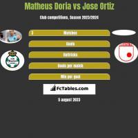 Matheus Doria vs Jose Ortiz h2h player stats
