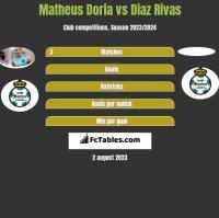 Matheus Doria vs Diaz Rivas h2h player stats