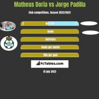 Matheus Doria vs Jorge Padilla h2h player stats