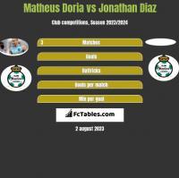 Matheus Doria vs Jonathan Diaz h2h player stats