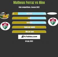Matheus Ferraz vs Nino h2h player stats