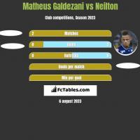 Matheus Galdezani vs Neilton h2h player stats