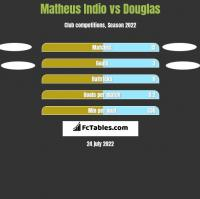 Matheus Indio vs Douglas h2h player stats