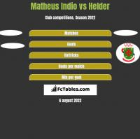Matheus Indio vs Helder h2h player stats