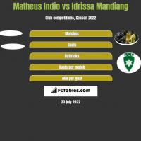 Matheus Indio vs Idrissa Mandiang h2h player stats